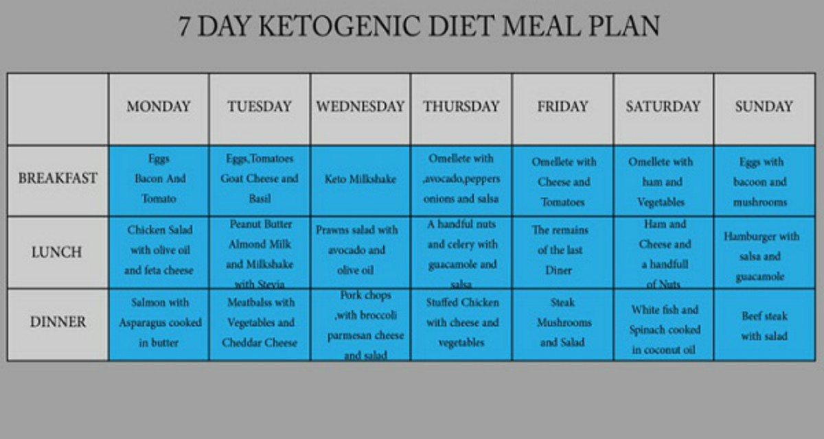 7-DAY KETOGENIC DIET MEAL PLAN TO FIGHT OBESITY, DIABETES, HEART DISEASE, CANCER, AND MORE!